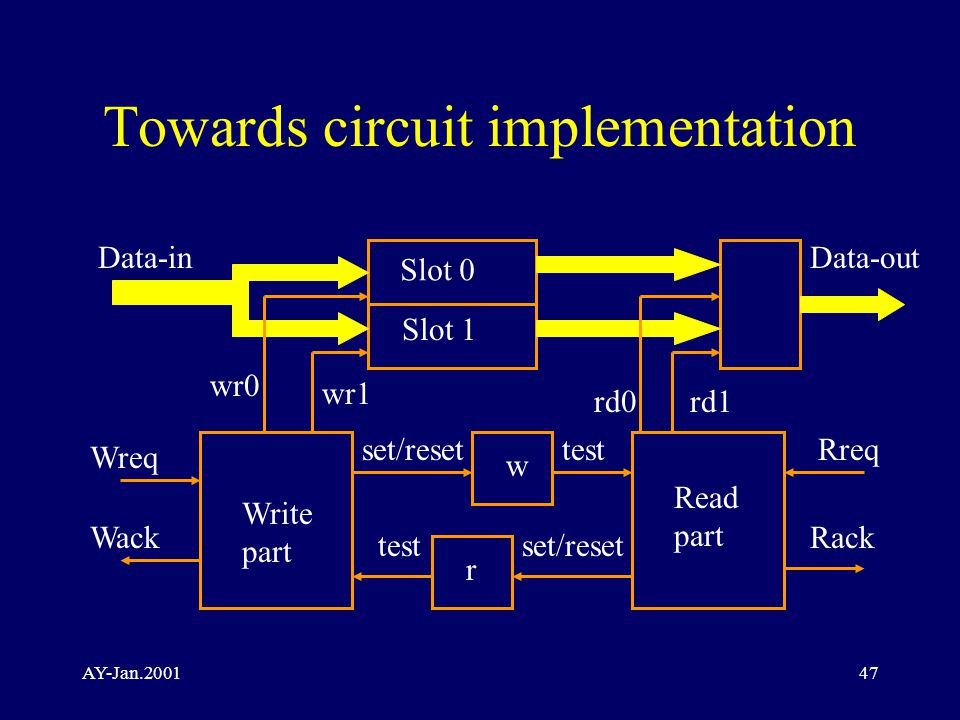 AY-Jan.200147 Towards circuit implementation Data-out Wreq Wack Rreq Rack Data-in Slot 0 Slot 1 Write part Read part w r set/reset test wr0 wr1 rd1rd0