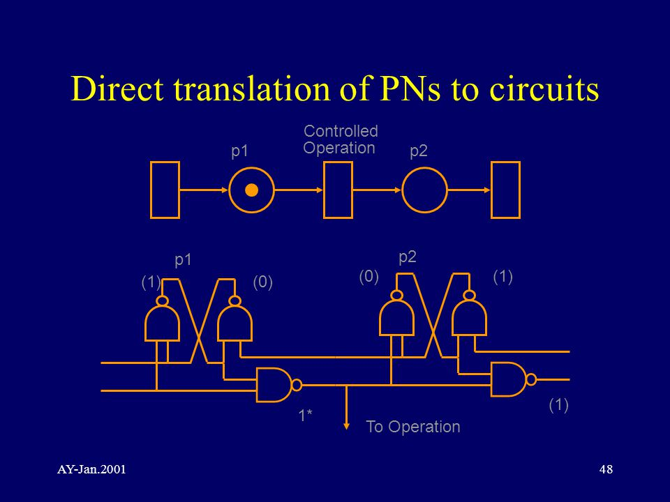 AY-Jan.200148 Direct translation of PNs to circuits p1p2 p1 p2 (1)(0) (1) 1* (1) Operation Controlled To Operation