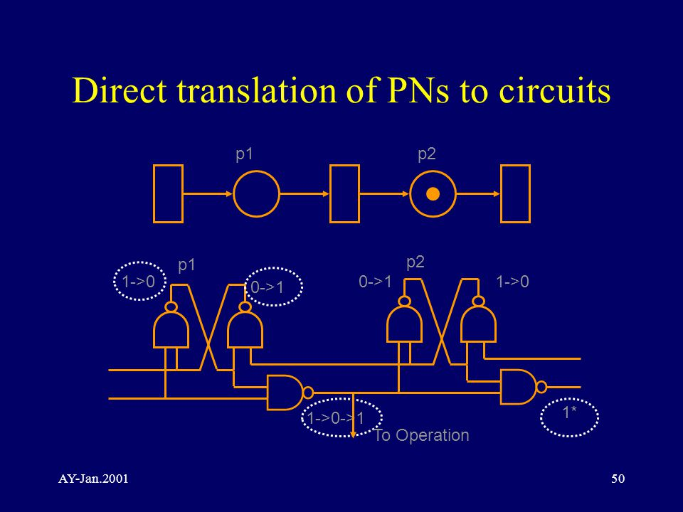 AY-Jan Direct translation of PNs to circuits p1p2 p1 p2 1->0 0->1 1->0 1->0->1 1* To Operation