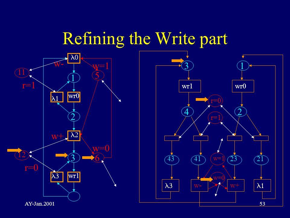 AY-Jan.200153 Refining the Write part   wr0   wr1 1 2 3 5 6 w=1 w- w=0 w+ 11 12 r=1 r=0 1 2 wr0 2123  w+ 3 wr1 4 4341 r=0 r=1 w-  w=1 w=0