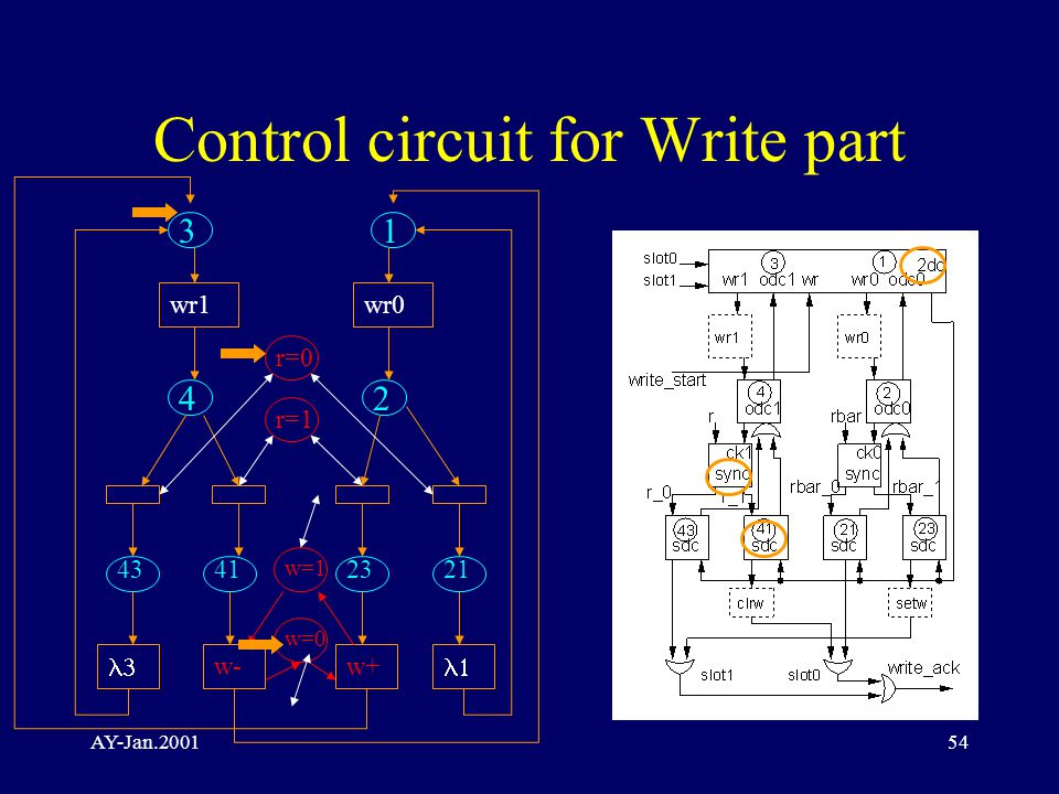 AY-Jan.200154 Control circuit for Write part 1 2 wr0 2123  w+ 3 wr1 4 4341 r=0 r=1 w-  w=1 w=0