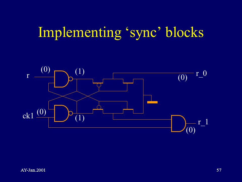 AY-Jan.200157 Implementing 'sync' blocks r ck1 r_0 r_1 (0) (1) (0)