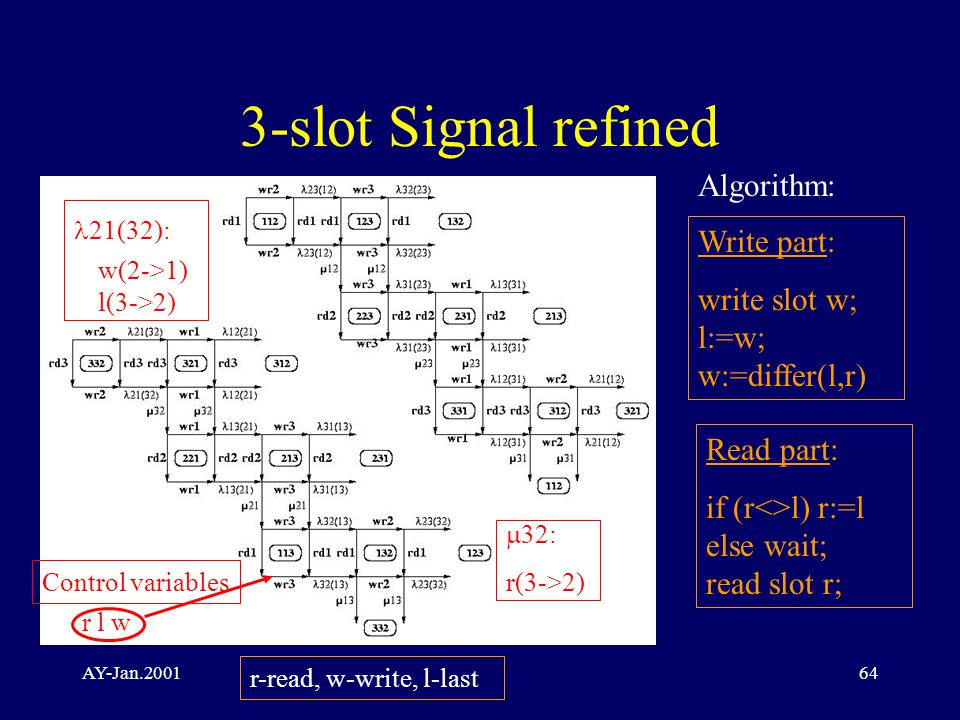 AY-Jan.200164 3-slot Signal refined r l w Control variables 21(32): w(2->1) l(3->2)  32: r(3->2) Algorithm: Write part: write slot w; l:=w; w:=differ(l,r) Read part: if (r<>l) r:=l else wait; read slot r; r-read, w-write, l-last