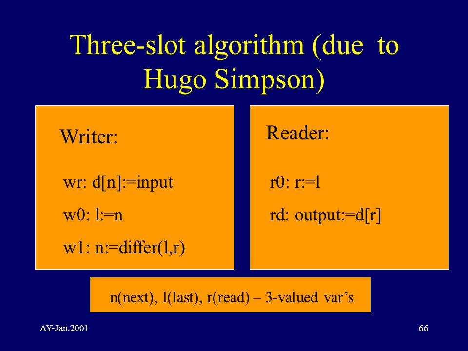 AY-Jan.200166 Three-slot algorithm (due to Hugo Simpson) Writer: Reader: wr: d[n]:=input w0: l:=n w1: n:=differ(l,r) r0: r:=l rd: output:=d[r] n(next), l(last), r(read) – 3-valued var's