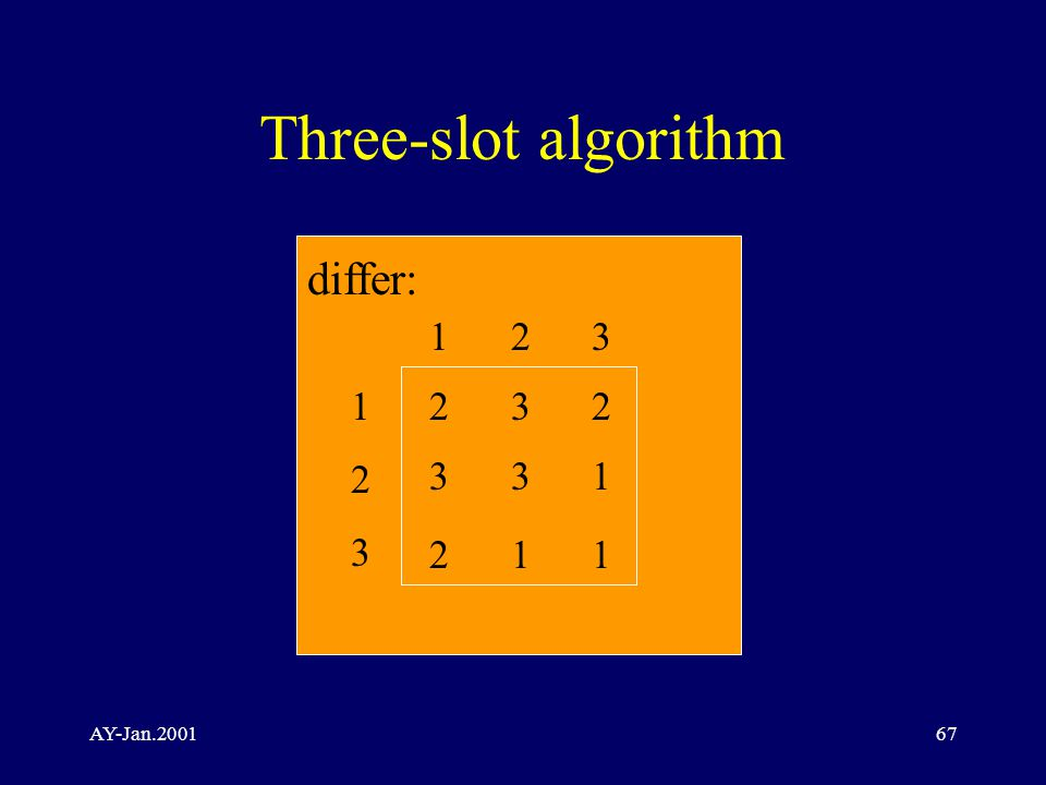 AY-Jan.200167 Three-slot algorithm differ: 123123 1 2 3 2 3 2 3 3 1 2 1 1