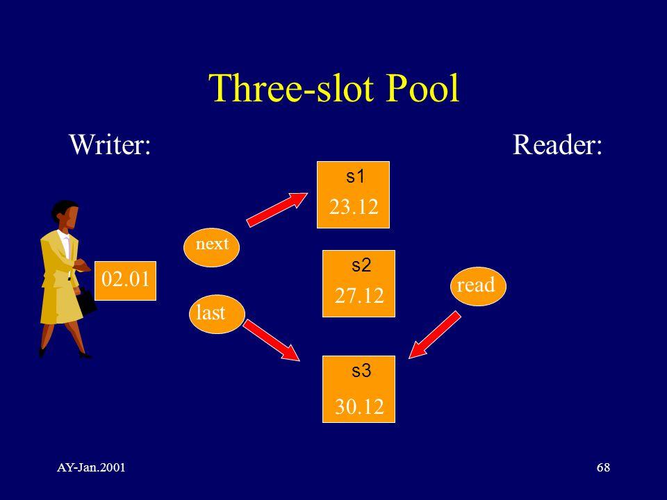 AY-Jan.200168 Three-slot Pool Writer:Reader: s2 30.12 23.12 27.12 next read s1 s3 last 02.01