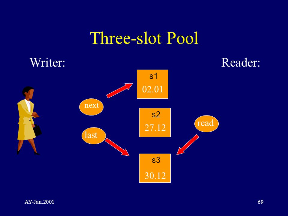 AY-Jan.200169 Three-slot Pool Writer:Reader: s2 30.12 02.01 27.12 next read s1 s3 last