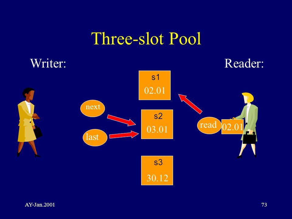 AY-Jan.200173 Three-slot Pool Writer:Reader: s2 30.12 02.01 03.01 next read s1 s3 last 02.01