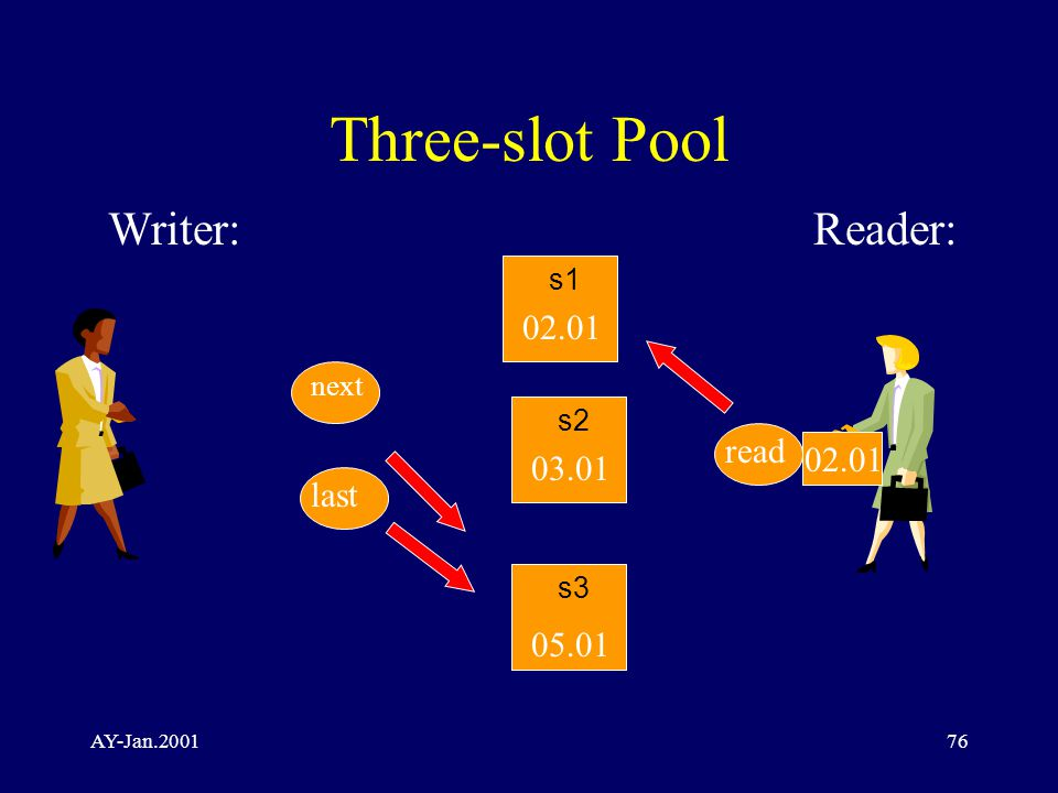 AY-Jan.200176 Three-slot Pool Writer:Reader: s2 05.01 02.01 03.01 next read s1 s3 last 02.01