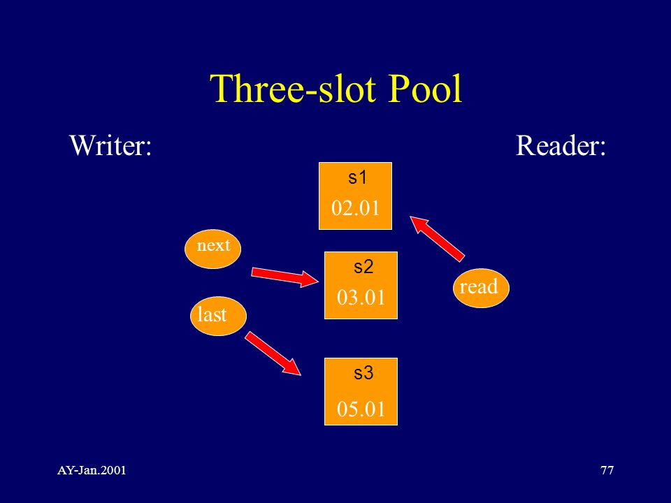 AY-Jan.200177 Three-slot Pool Writer:Reader: s2 05.01 02.01 03.01 next read s1 s3 last