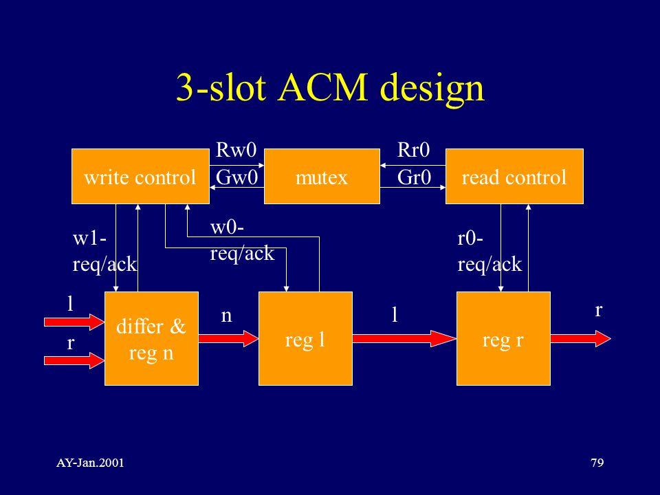 AY-Jan.200179 3-slot ACM design write controlmutexread control differ & reg n reg lreg r l r nl r Rw0 Gw0Gr0 Rr0 w1- req/ack w0- req/ack r0- req/ack