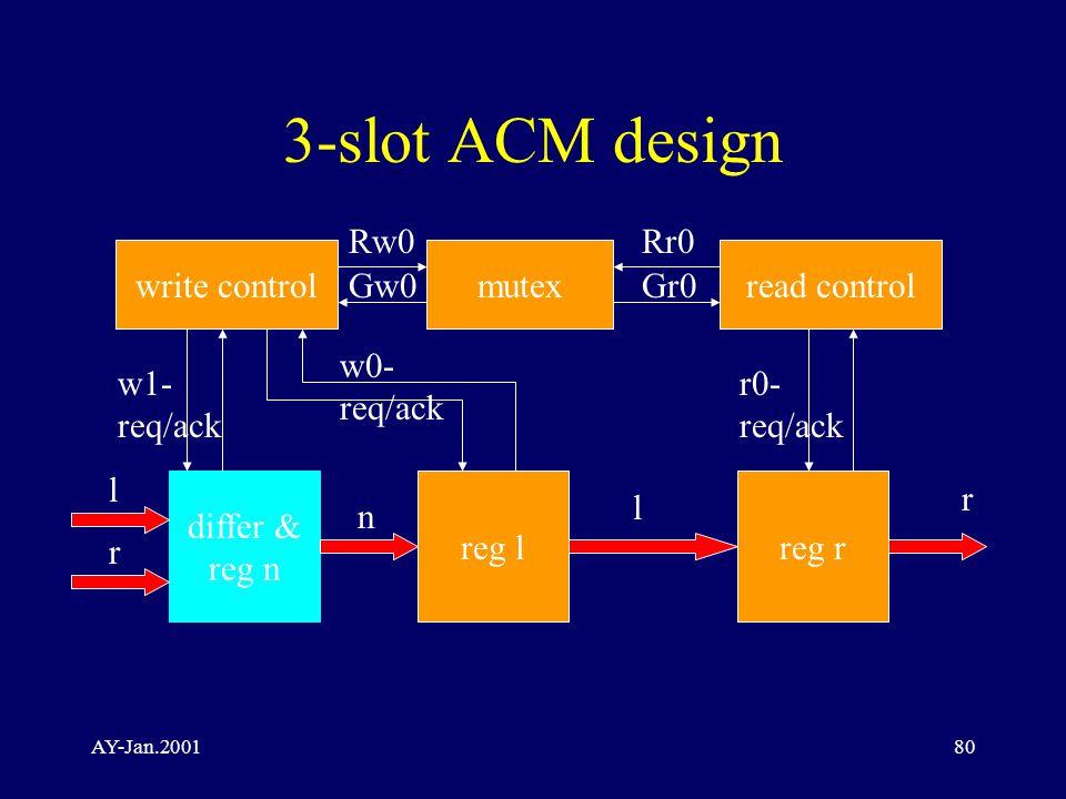 AY-Jan.200180 3-slot ACM design write controlmutexread control differ & reg n reg lreg r l r l r Rw0 Gw0Gr0 Rr0 w1- req/ack w0- req/ack r0- req/ack n