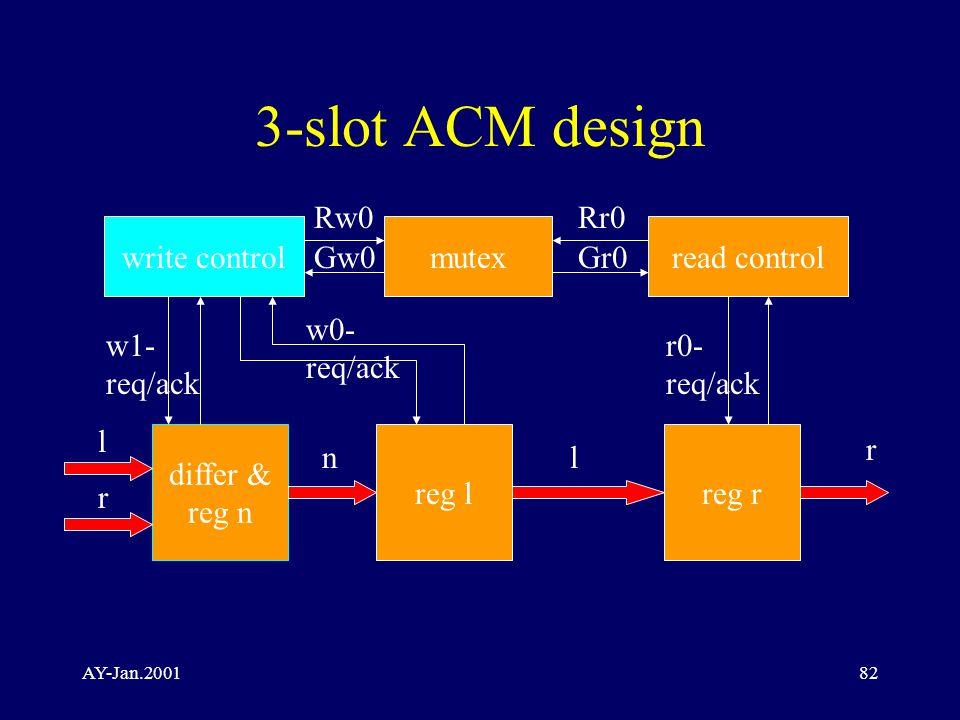AY-Jan.200182 3-slot ACM design write controlmutexread control differ & reg n reg lreg r l r nl r Rw0 Gw0Gr0 Rr0 w1- req/ack w0- req/ack r0- req/ack