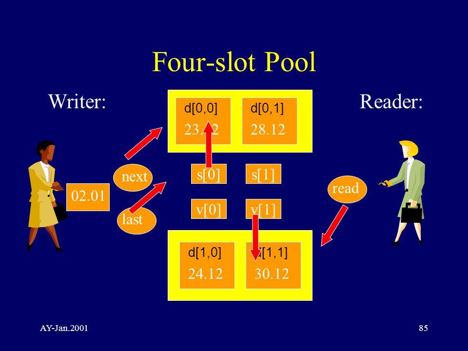 AY-Jan.200185 Four-slot Pool Writer:Reader: next read 23.12 d[0,0] last 02.01 28.12 d[0,1] 24.12 d[1,0] 30.12 d[1,1] s[0]s[1] v[0]v[1]