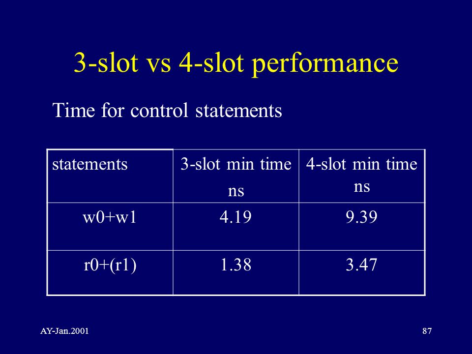 AY-Jan.200187 3-slot vs 4-slot performance statements3-slot min time ns 4-slot min time ns w0+w14.199.39 r0+(r1)1.383.47 Time for control statements