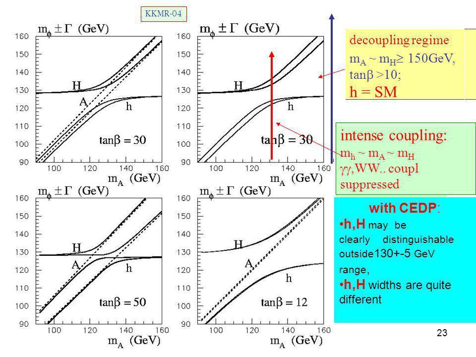 23 decoupling regime m A ~ m H  150GeV, tan  >10; h = SM intense coupling: m h ~ m A ~ m H ,WW..