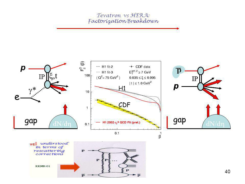 40 Tevatron vs HERA: Factorization Breakdown dN/d  gap dN/d  gap pp IP CDF H1 pp IP e **  t p IP p well