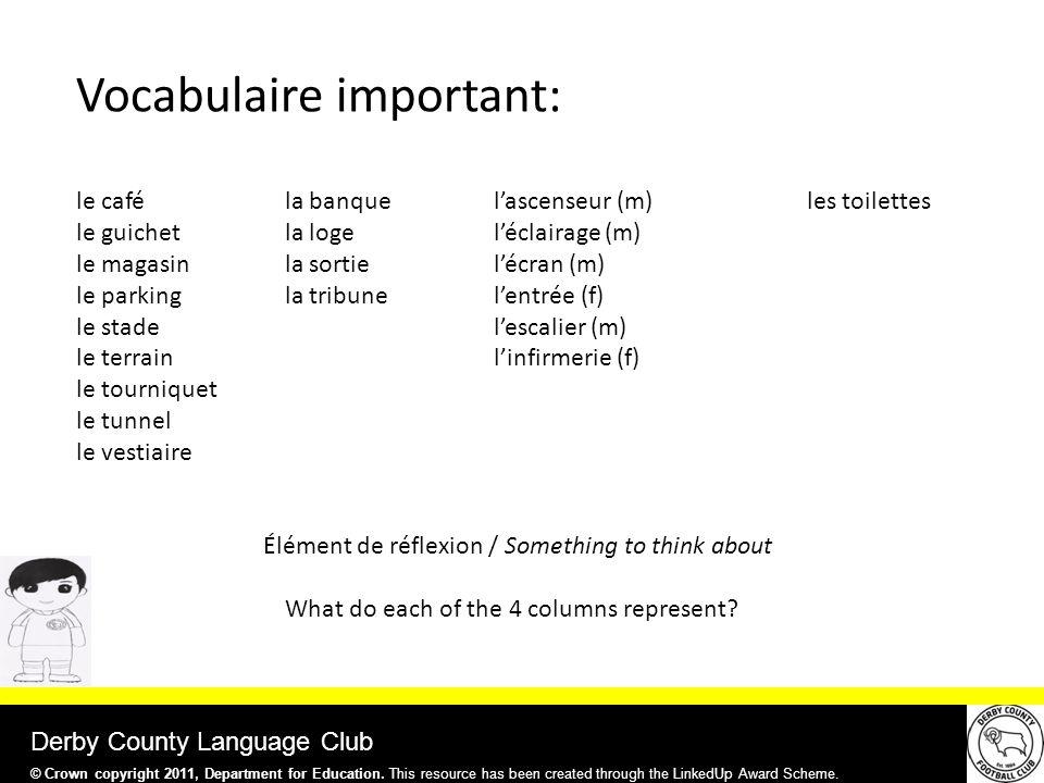 Derby County Language Club le caféla banquel'ascenseur (m) les toilettes le guichet la logel'éclairage (m) le magasinla sortiel'écran (m) le parkingla tribunel'entrée (f) le stadel'escalier (m) le terrain l'infirmerie (f) le tourniquet le tunnel le vestiaire Élément de réflexion / Something to think about What do each of the 4 columns represent.