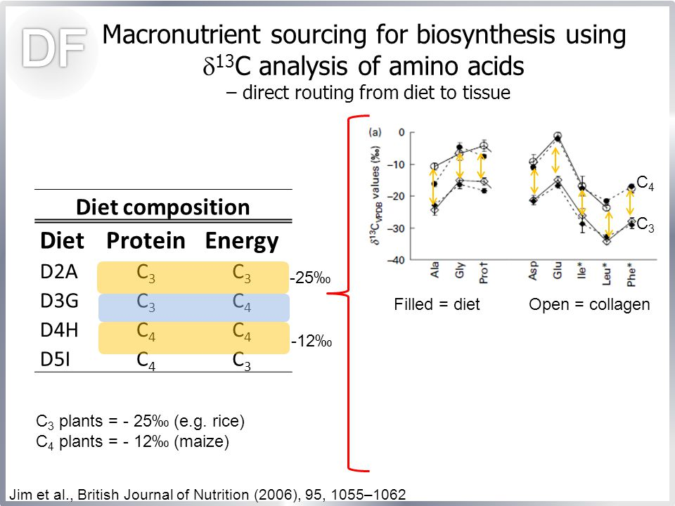 Macronutrient sourcing for biosynthesis using  13 C analysis of amino acids – direct routing from diet to tissue Filled = dietOpen = collagen Diet composition DietProteinEnergy D2AC3C3 C3C3 D3GC3C3 C4C4 D4HC4C4 C4C4 D5IC4C4 C3C3 Jim et al., British Journal of Nutrition (2006), 95, 1055–1062 C3C3 C4C4 -25‰ -12‰ C 3 plants = - 25‰ (e.g.