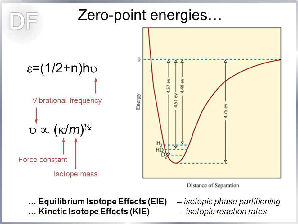 … Equilibrium Isotope Effects (EIE) – isotopic phase partitioning … Kinetic Isotope Effects (KIE) – isotopic reaction rates Zero-point energies…  =(1/2+n)h    (  /m) ½ Vibrational frequency Isotope mass Force constant