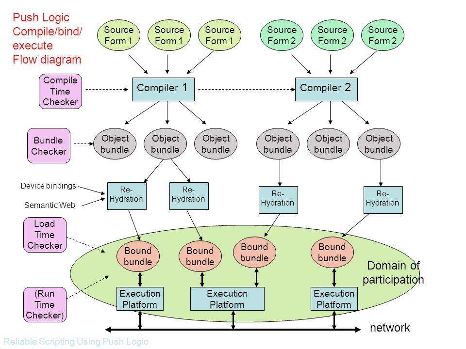 Reliable Scripting Using Push Logic Object bundle Source Form 1 Compiler 1 Re- Hydration Source Form 1 Source Form 1 Object bundle Object bundle Objec