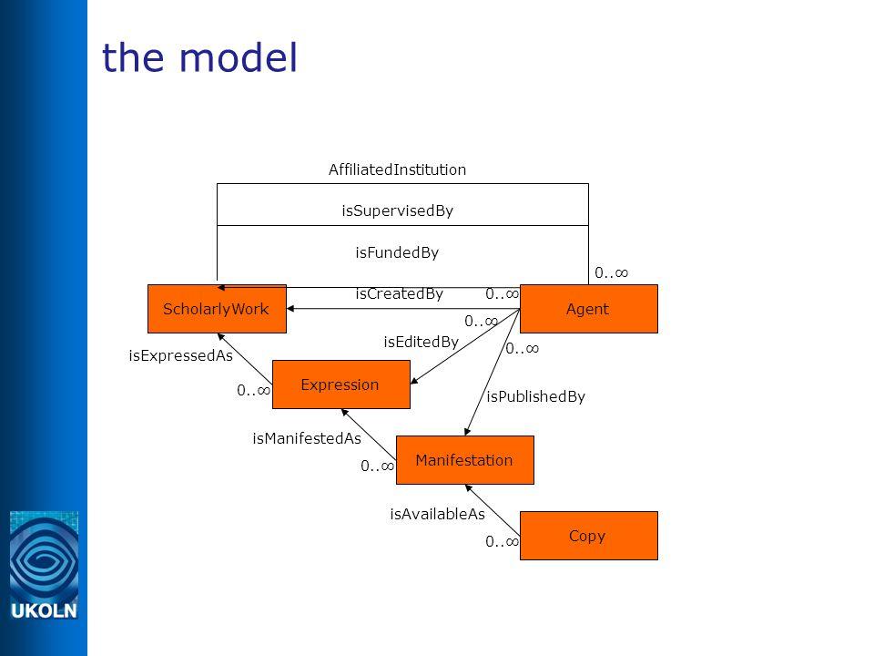 the model ScholarlyWork Expression 0..∞ isExpressedAs Manifestation isManifestedAs 0..∞ Copy isAvailableAs 0..∞ isCreatedBy isPublishedBy 0..∞ isEditedBy 0..∞ isFundedBy isSupervisedBy AffiliatedInstitution Agent