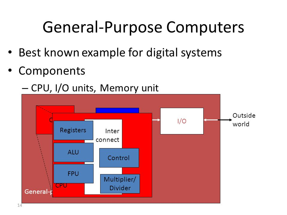14 General-Purpose Computers Best known example for digital systems Components – CPU, I/O units, Memory unit General-purpose computer CPU MemoryI/O Ou