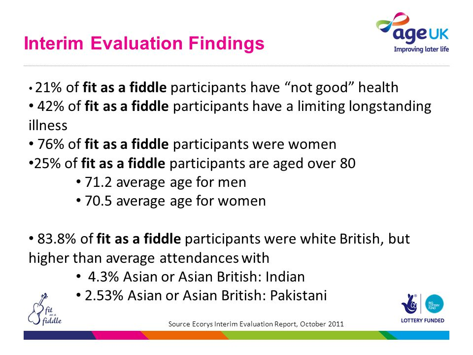 Interim Evaluation Findings 21% of fit as a fiddle participants have not good health 42% of fit as a fiddle participants have a limiting longstanding illness 76% of fit as a fiddle participants were women 25% of fit as a fiddle participants are aged over 80 71.2 average age for men 70.5 average age for women 83.8% of fit as a fiddle participants were white British, but higher than average attendances with 4.3% Asian or Asian British: Indian 2.53% Asian or Asian British: Pakistani Source Ecorys Interim Evaluation Report, October 2011