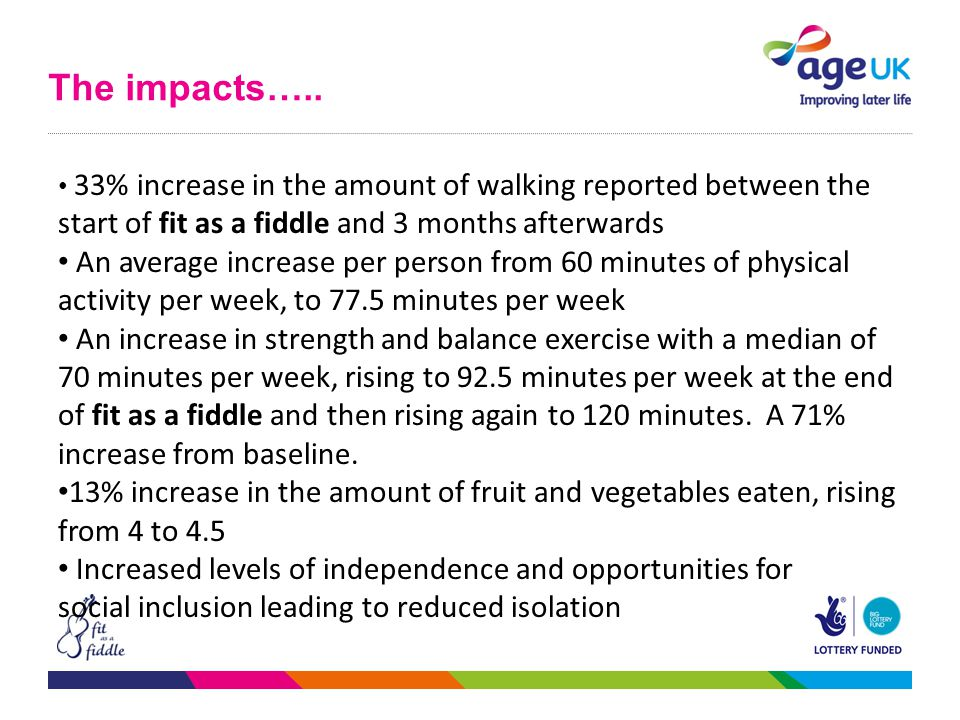 The impacts….. 33% increase in the amount of walking reported between the start of fit as a fiddle and 3 months afterwards An average increase per per