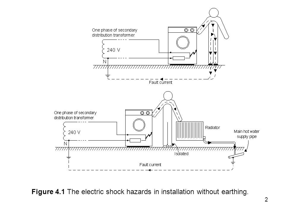 2 Figure 4.1 The electric shock hazards in installation without earthing.