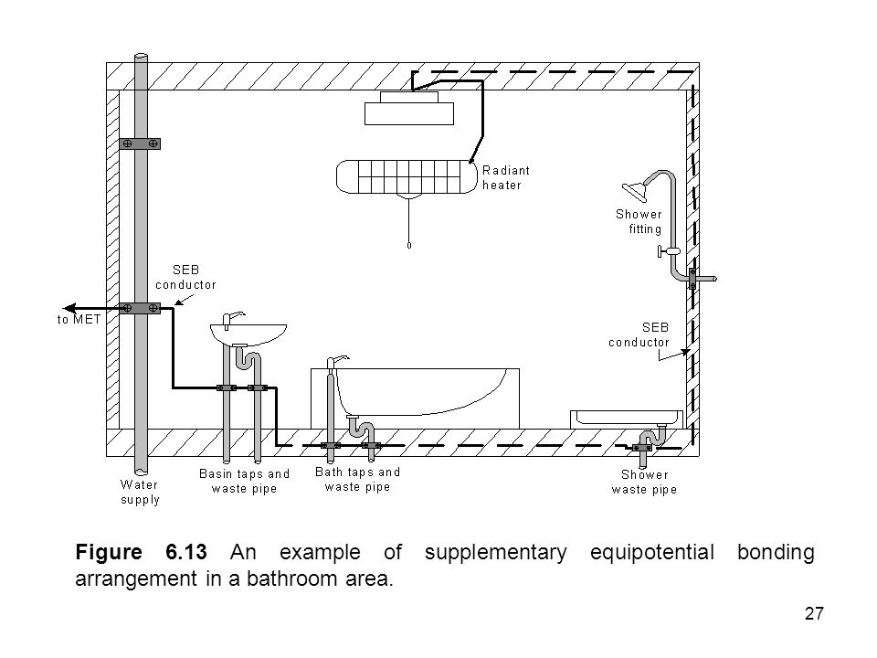27 Figure 6.13 An example of supplementary equipotential bonding arrangement in a bathroom area.