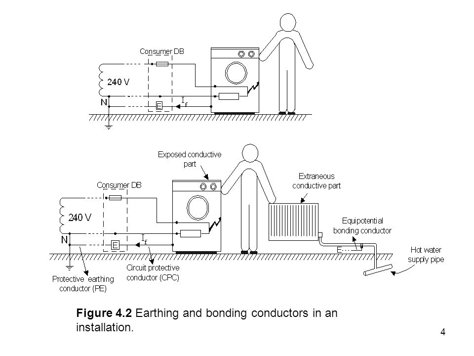 4 Figure 4.2 Earthing and bonding conductors in an installation.