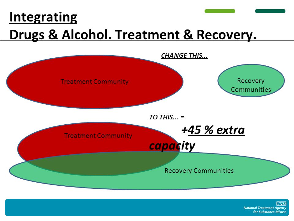 Who Recovers.1. Everyone CAN recover 2. Not everyone WILL recover 3.