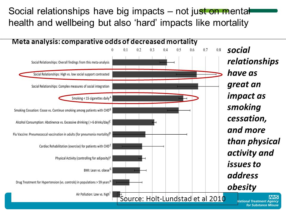 Social relationships have big impacts – not just on mental health and wellbeing but also 'hard' impacts like mortality 5 LGID: Wellbeing - why bother.