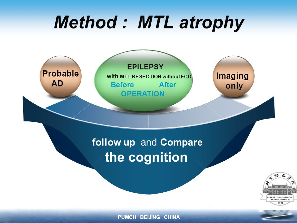 PUMCH BEIJING CHINA Method : MTL atrophy follow up and Compare the cognition Probable AD Imaging only EPILEPSY with MTL RESECTION without FCD Before After OPERATION