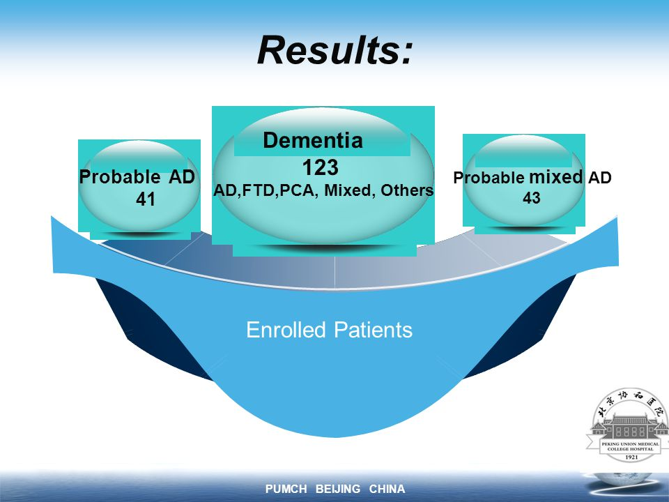 PUMCH BEIJING CHINA Results: Enrolled Patients Probable AD 41 Probable mixed AD 43 Dementia 123 AD,FTD,PCA, Mixed, Others