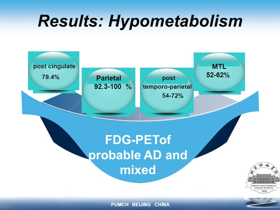 PUMCH BEIJING CHINA Results: Hypometabolism FDG-PETof probable AD and mixed MTL 52-62% Parietal 92.3-100 % post cingulate 79.4% post temporo-parietal 54-72%