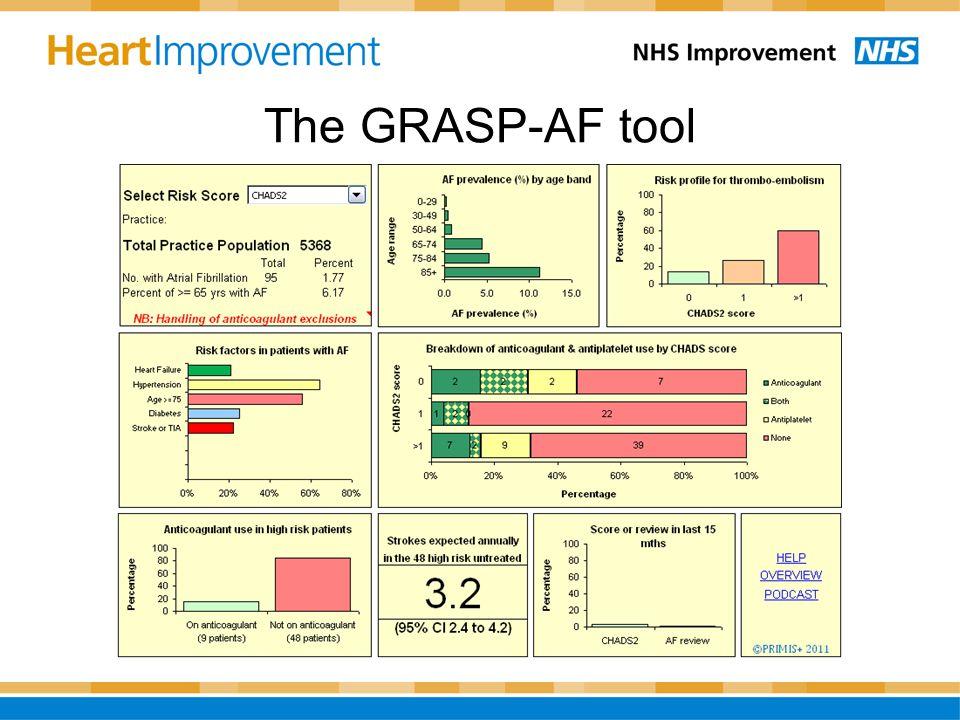 The GRASP-AF tool