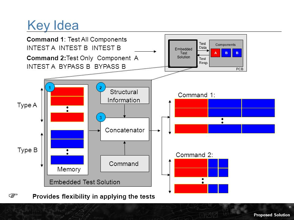 11 Key Idea Embedded Test Solution Concatenator Memory Command 1: Test All Components INTEST A INTEST B INTEST B Command 2:Test Only Component A INTEST A BYPASS B BYPASS B Structural Information Provides flexibility in applying the tests Type A Type B Command Command 1: 12 3 Proposed Solution Command 2: