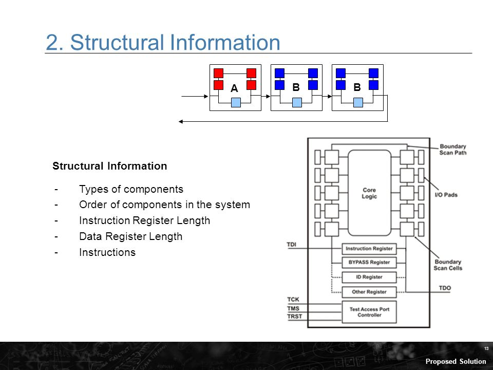 13 2. Structural Information B B A Structural Information -Types of components -Order of components in the system -Instruction Register Length -Data R