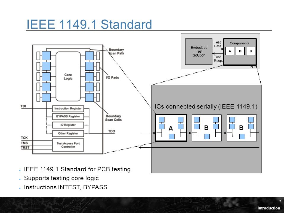 6 IEEE 1149.1 Standard ICs connected serially (IEEE 1149.1) B B A  IEEE 1149.1 Standard for PCB testing  Supports testing core logic  Instructions INTEST, BYPASS Introduction