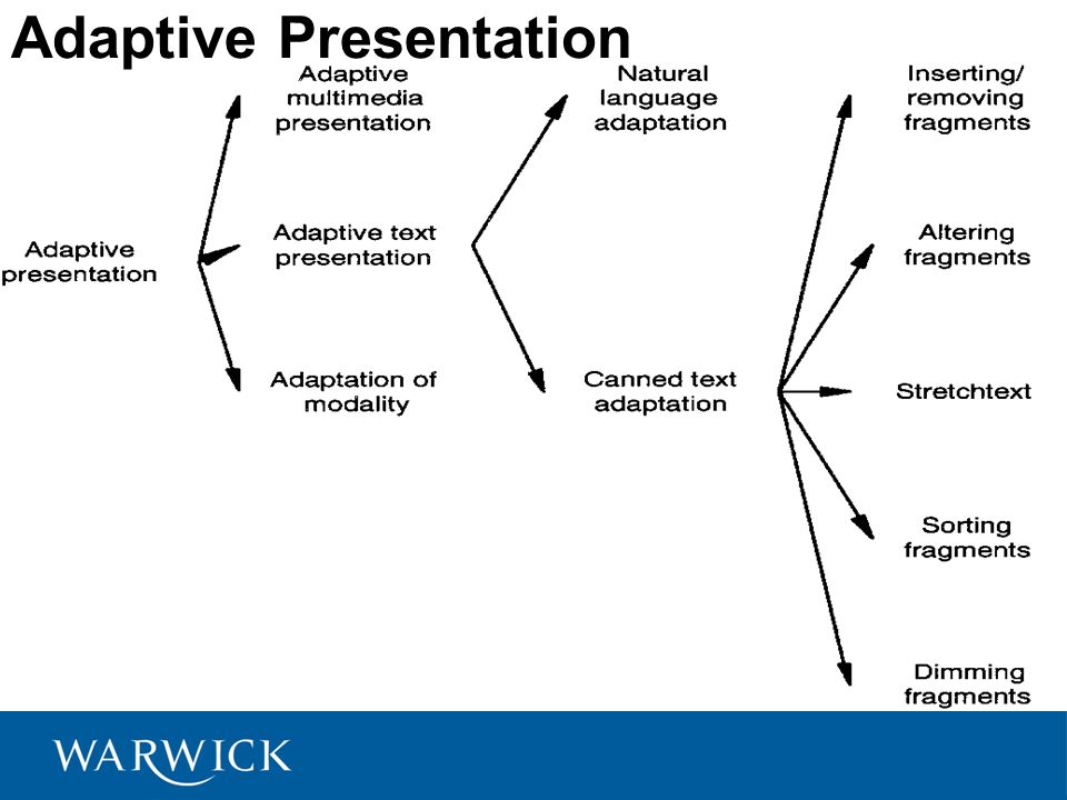 Adaptive Presentation