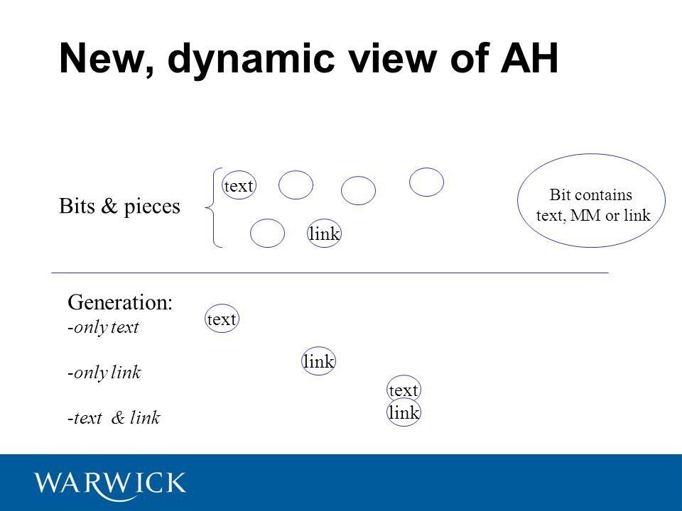 New, dynamic view of AH t ext link Bits & pieces Bit contains text, MM or link Generation: -only text -only link -text & link t ext link