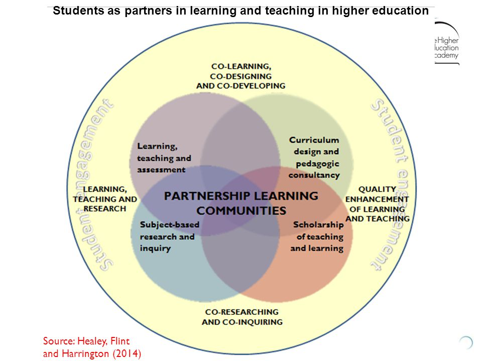 Source: Healey, Flint and Harrington (2014) Students as partners in learning and teaching in higher education
