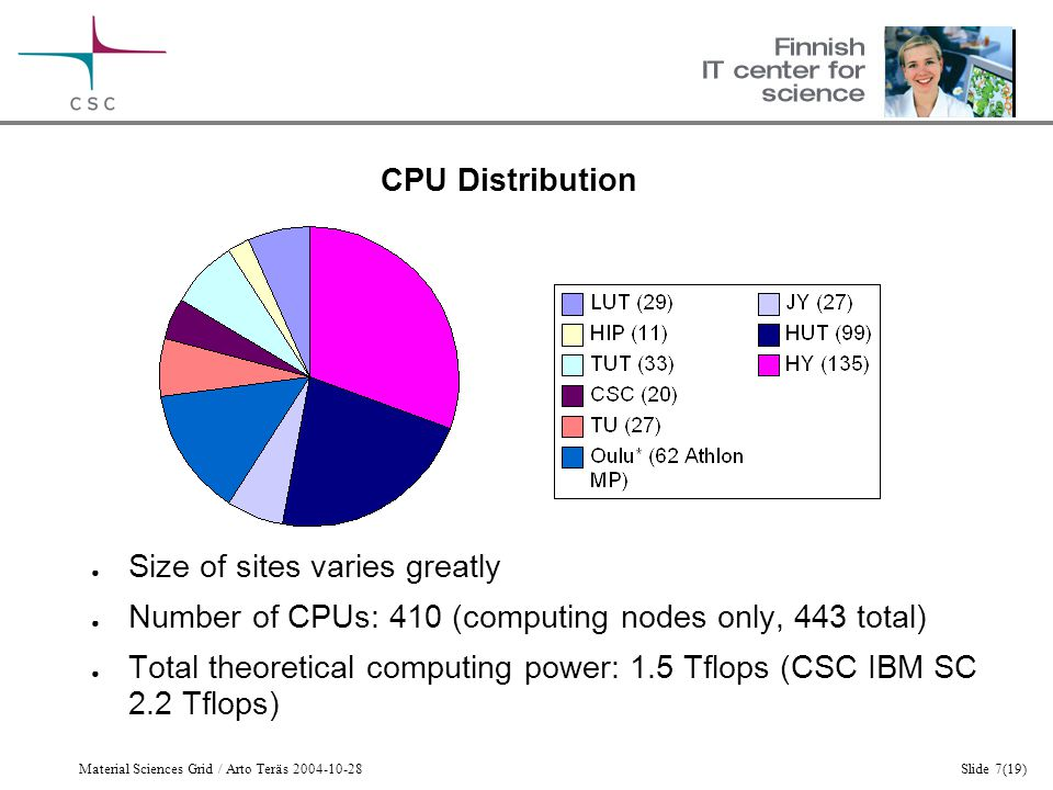 Material Sciences Grid / Arto Teräs 2004-10-28Slide 7(19) CPU Distribution ● Size of sites varies greatly ● Number of CPUs: 410 (computing nodes only, 443 total) ● Total theoretical computing power: 1.5 Tflops (CSC IBM SC 2.2 Tflops)