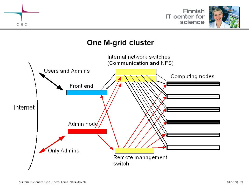 Material Sciences Grid / Arto Teräs 2004-10-28Slide 9(19) One M-grid cluster