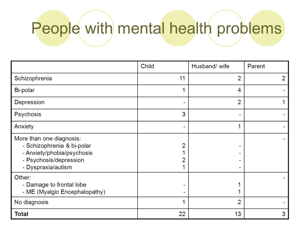 People with mental health problems