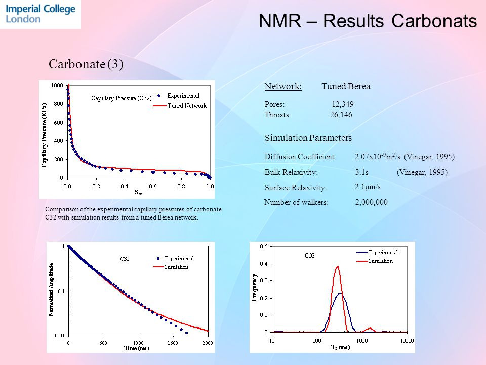 Carbonate (3) Comparison of the experimental capillary pressures of carbonate C32 with simulation results from a tuned Berea network. Simulation Param