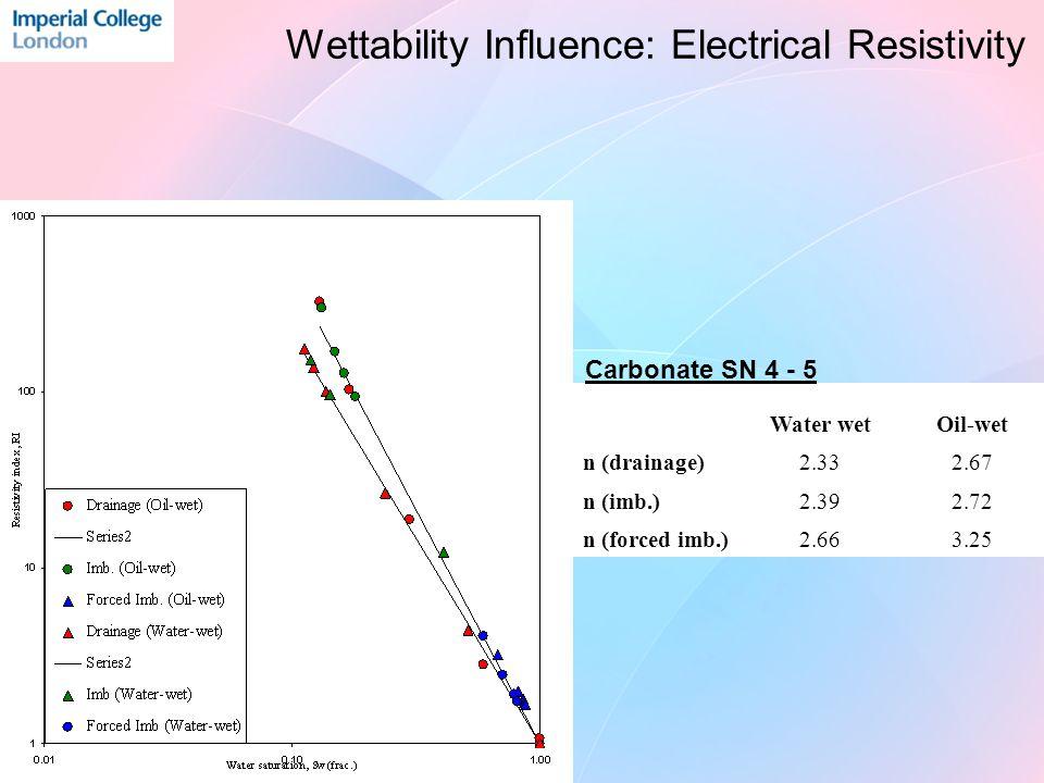 Carbonate sample: Pc (Oil-wet vs.