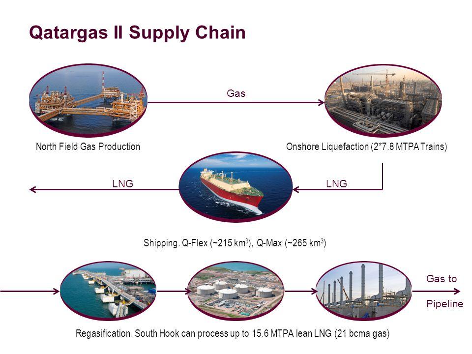 Qatargas II Supply Chain North Field Gas Production Onshore Liquefaction (2*7.8 MTPA Trains) Shipping. Q-Flex (~215 km 3 ), Q-Max (~265 km 3 ) Regasif